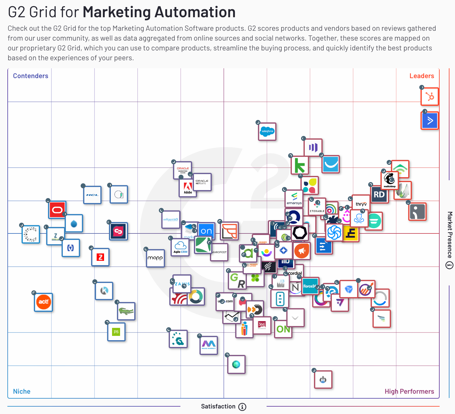 Best Marketing Automation Software in 2020   G2